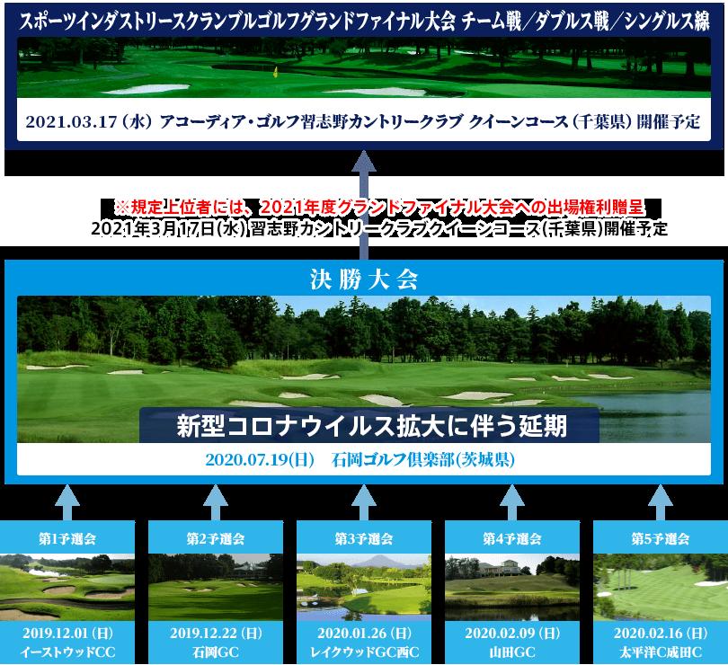 コロナ ゴルフ 場 茨城 県 茨城県のゴルフ場一覧